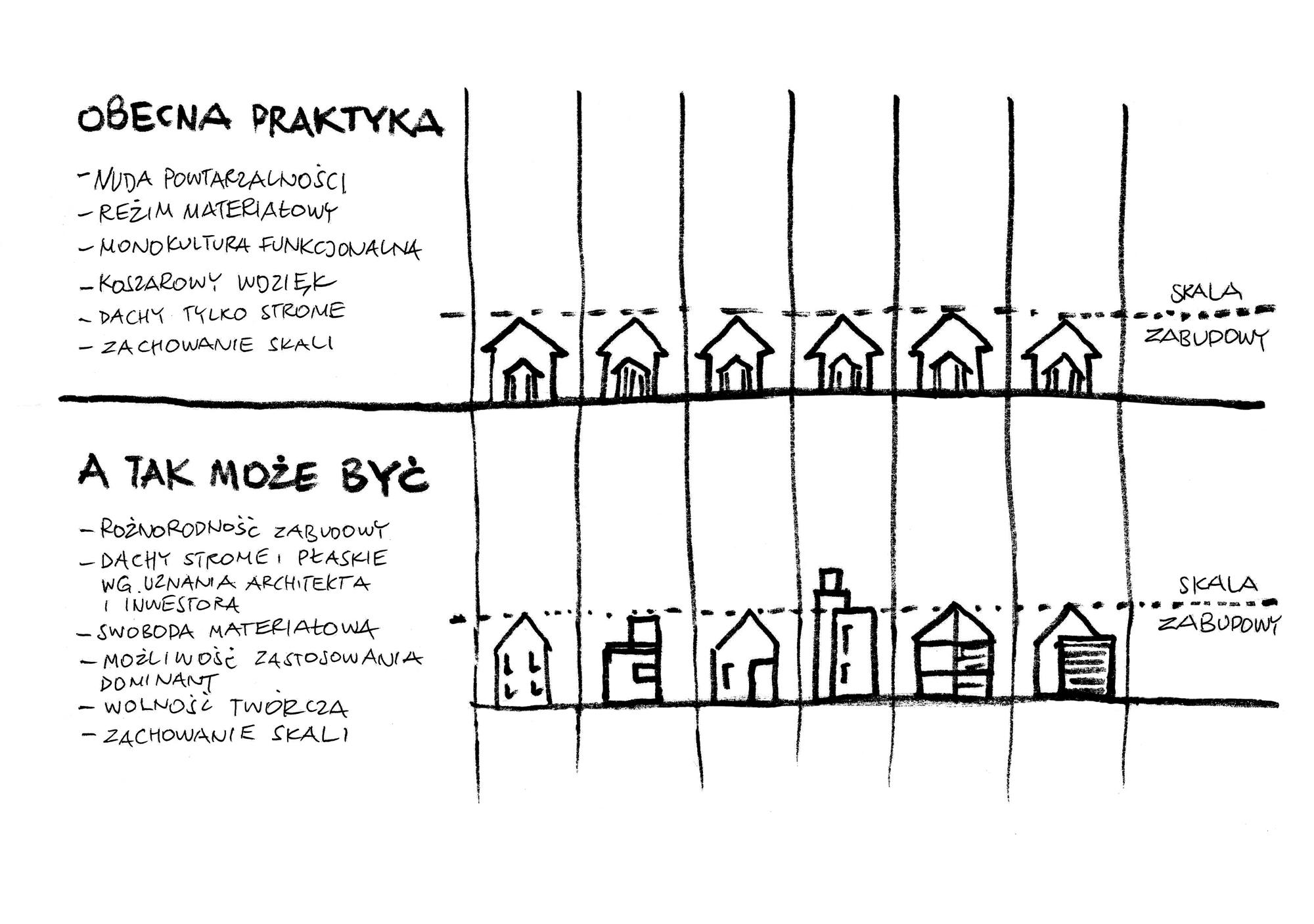 Ład przestrzenny - Wiekiera Architekci